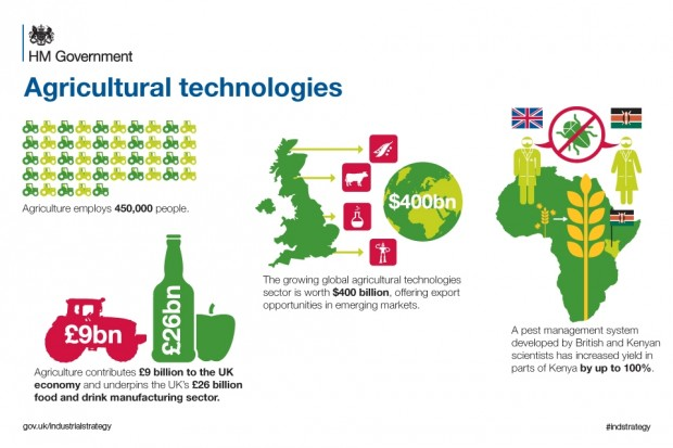 AgriTechInfographic