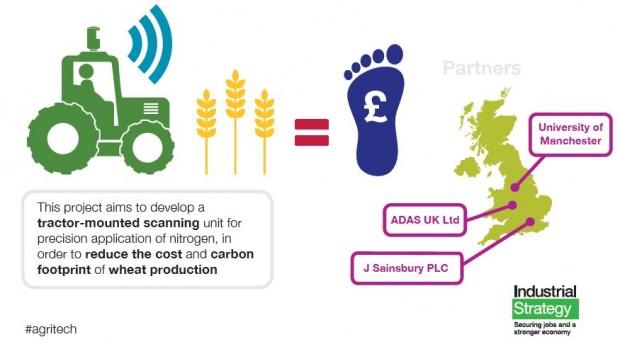 Agri-Tech Wheatscan Project