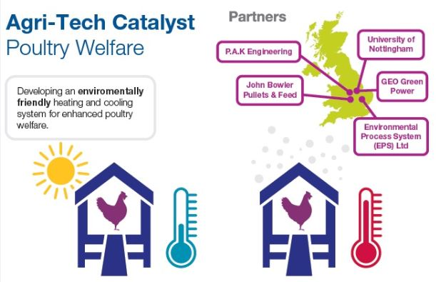 Agri-tech Catalyst Project led by University of Nottingham