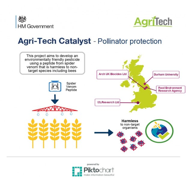 Agri-tech Catalyst Pollinator Protection