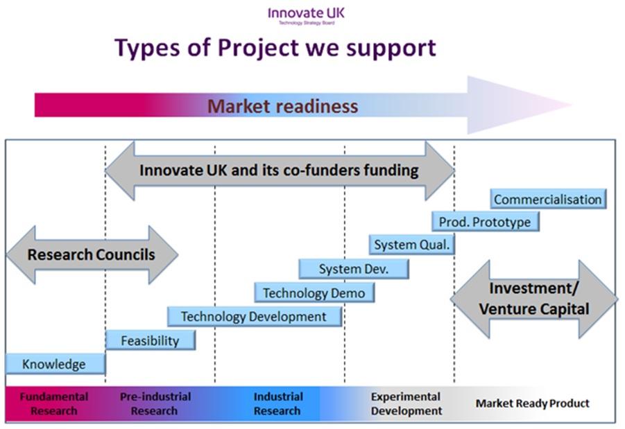 Innovate UK funding