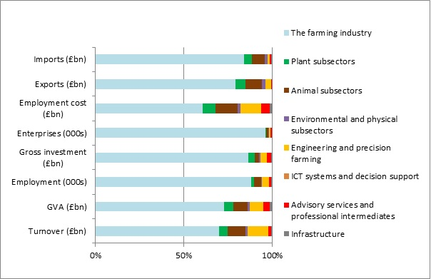 Composition of the agri-tech sector (2013)