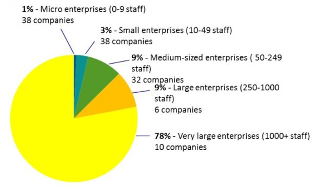 Figure 3: Private sector agri-tech R&D spend broken down by enterprise size