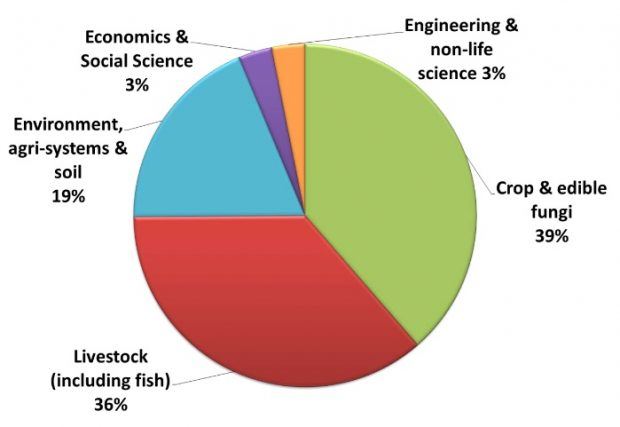 Figure 2: Public agri-tech spend broken down by research category (Note - this is based on £206 million, out of the total £320 million, total spend value for investments in the research areas that could be accurately sub-divided)